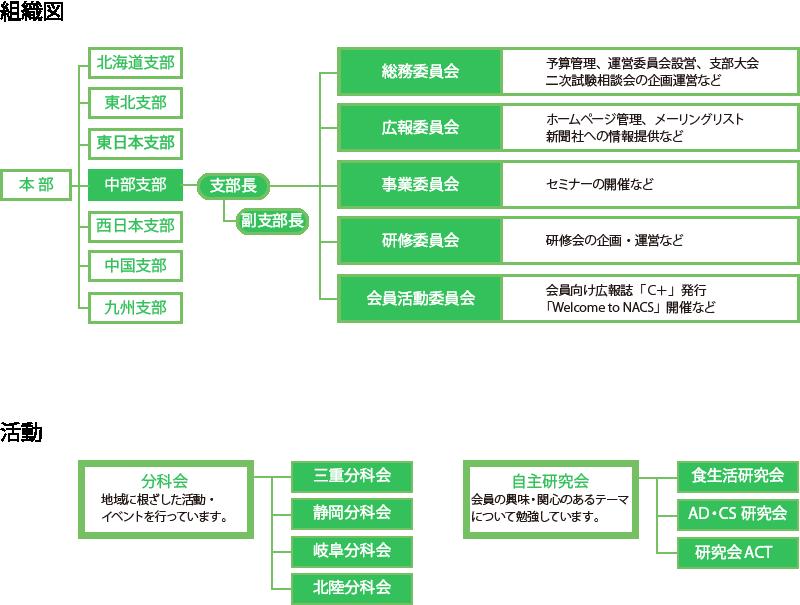 20161227_nacs_chuubu_structure